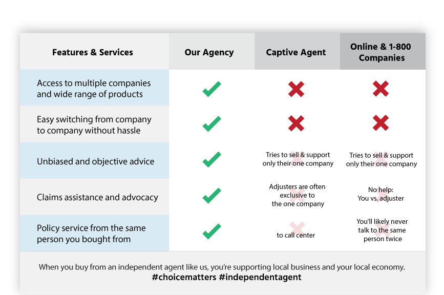 insurance agency checklist Pacific Palisades,  CA